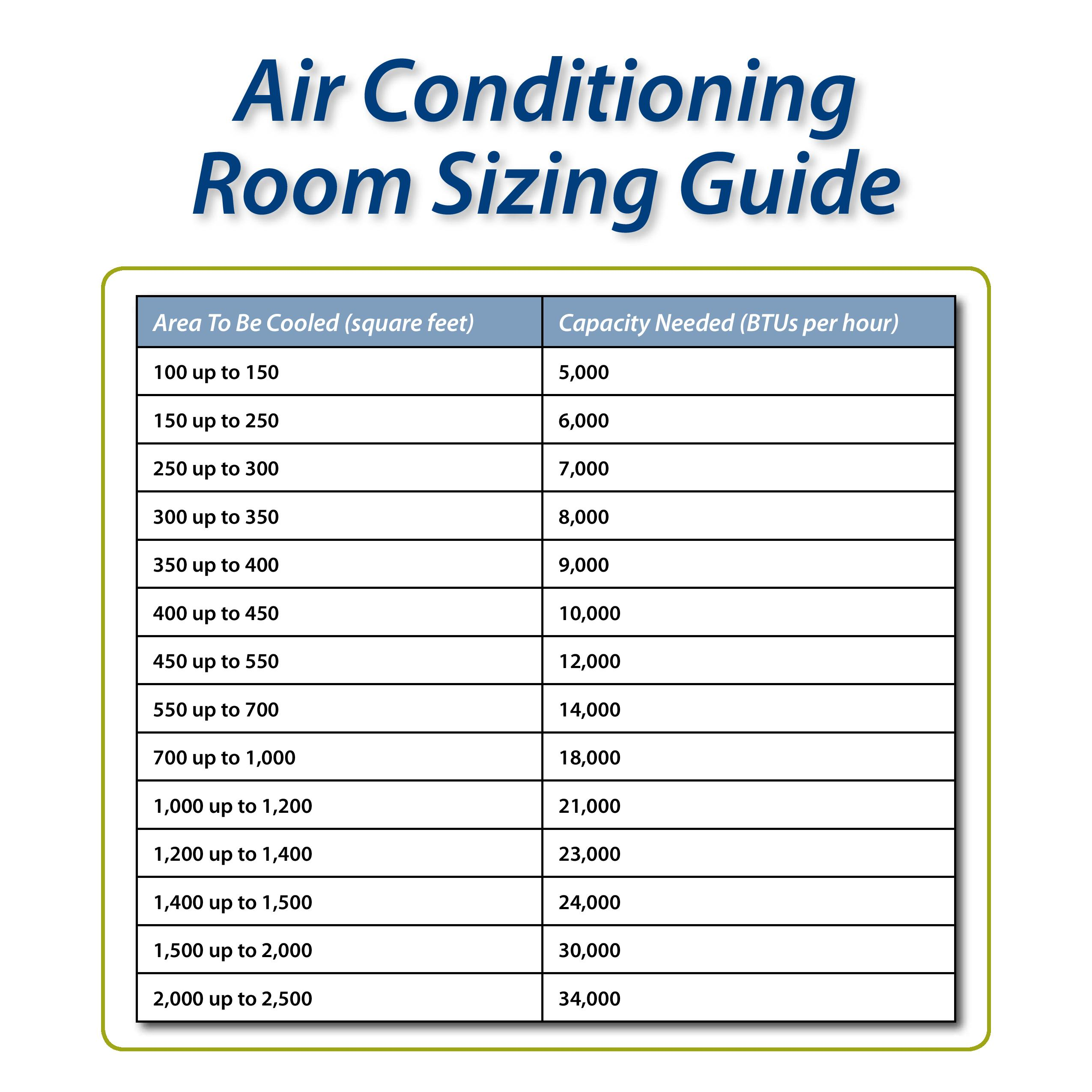 Air conditioner to square footage calculator How to calculate room size in square feet